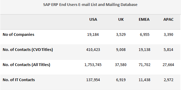 sap users email lists